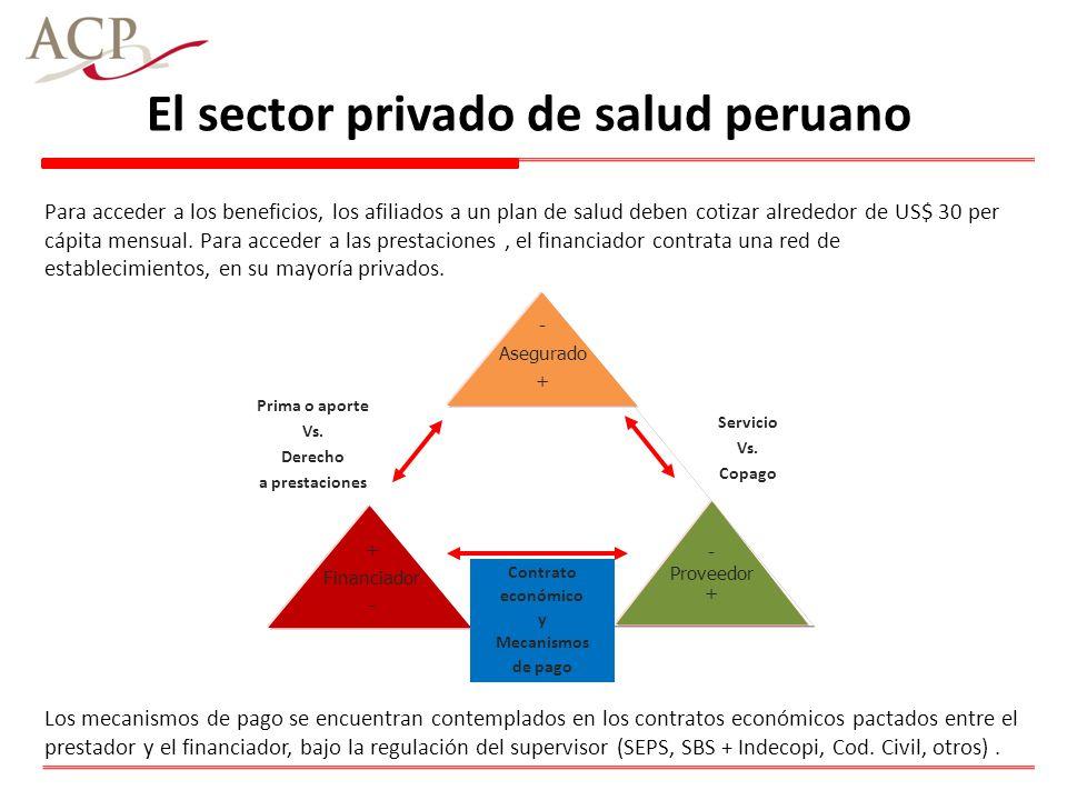 El sector privado de salud peruano - Asegurado + Financiador - Proveedor + Prima o aporte Vs. Derecho a prestaciones Contrato económico y Mecanismos d