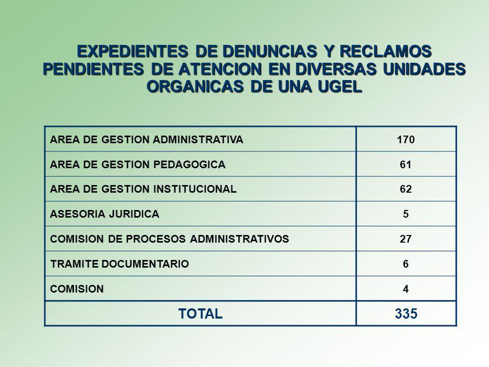 EXPEDIENTES DE DENUNCIAS Y RECLAMOS PENDIENTES DE ATENCION EN DIVERSAS UNIDADES ORGANICAS DE UNA UGEL AREA DE GESTION ADMINISTRATIVA170 AREA DE GESTION PEDAGOGICA61 AREA DE GESTION INSTITUCIONAL62 ASESORIA JURIDICA5 COMISION DE PROCESOS ADMINISTRATIVOS27 TRAMITE DOCUMENTARIO6 COMISION4 TOTAL335