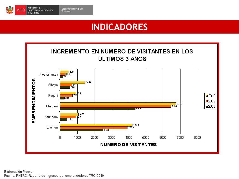 INDICADORES [1] Elaboración Propia Fuente: PNTRC Reporte de Ingresos por emprendedores TRC 2010