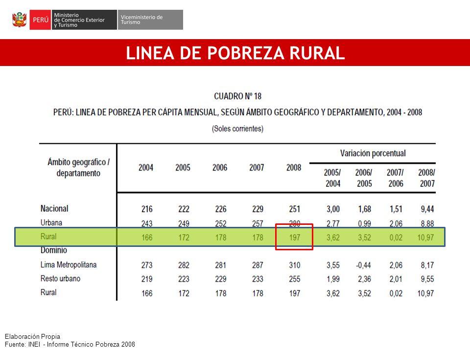 LINEA DE POBREZA RURAL [1] Elaboración Propia Fuente: INEI - Informe Técnico Pobreza 2008