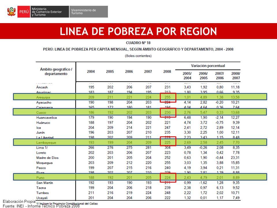 [1] LINEA DE POBREZA POR REGION Elaboración Propia Fuente: INEI - Informe Técnico Pobreza 2008