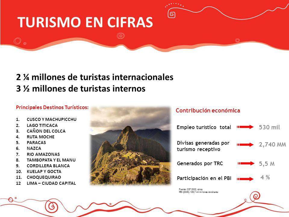TURISMO EN CIFRAS 2 2 ¼ millones de turistas internacionales 3 ½ millones de turistas internos Principales Destinos Turísticos: 1.CUSCO Y MACHUPICCHU
