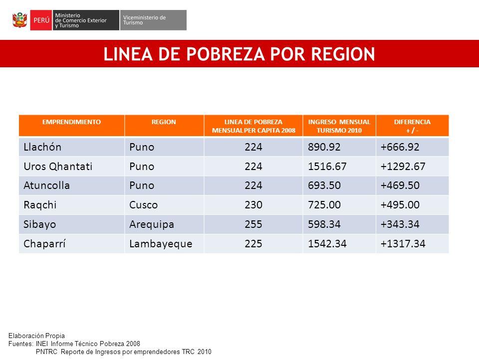 [1] LINEA DE POBREZA POR REGION EMPRENDIMIENTOREGIONLINEA DE POBREZA MENSUAL PER CAPITA 2008 INGRESO MENSUAL TURISMO 2010 DIFERENCIA + / - LlachónPuno