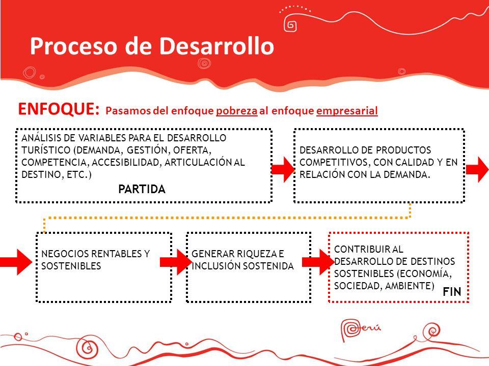 Proceso de Desarrollo ENFOQUE: Pasamos del enfoque pobreza al enfoque empresarial CONTRIBUIR AL DESARROLLO DE DESTINOS SOSTENIBLES (ECONOMÍA, SOCIEDAD