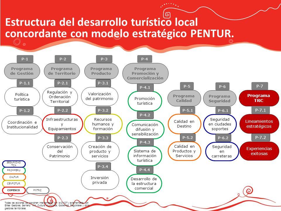 Estructura del desarrollo turístico local concordante con modelo estratégico PENTUR. Programa Producto Programa Promoción y Comercialización Programa