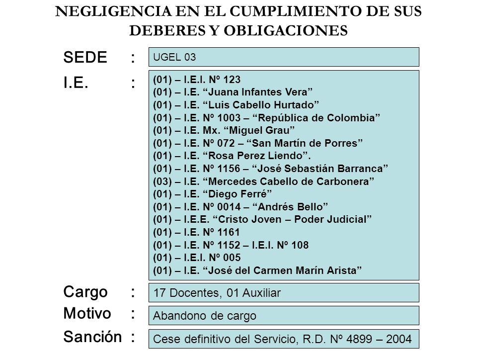 NEGLIGENCIA EN EL CUMPLIMIENTO DE SUS DEBERES Y OBLIGACIONES I.E.: Cargo: Motivo: 17 Docentes, 01 Auxiliar Abandono de cargo Cese definitivo del Servi