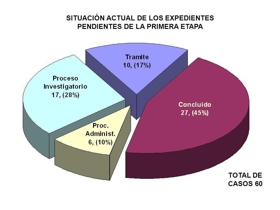 SITUACIÓN ACTUAL DE LOS EXPEDIENTES PENDIENTES DE LA PRIMERA ETAPA TOTAL DE CASOS 60