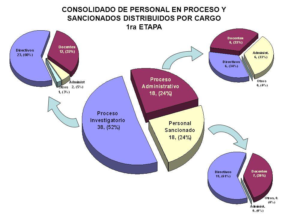 CONSOLIDADO DE EXPEDIENTES PROCESADOS DE LA SEGUNDA ETAPA