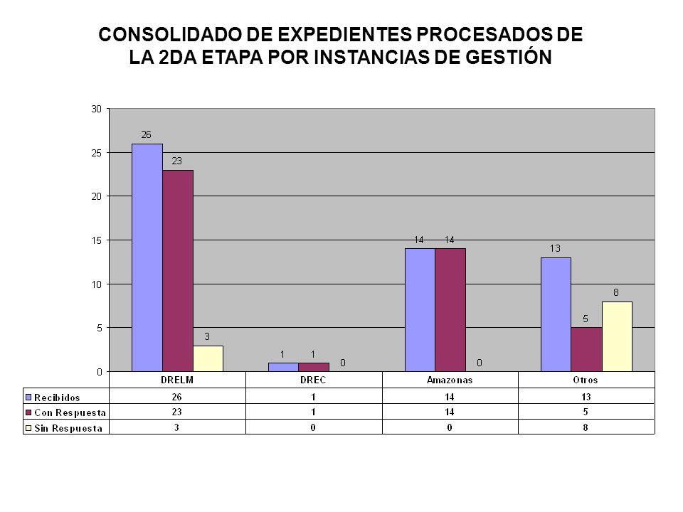 CONSOLIDADO DE EXPEDIENTES PROCESADOS DE LA 2DA ETAPA POR INSTANCIAS DE GESTIÓN