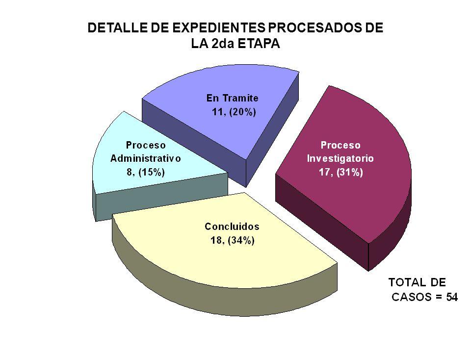 CONSOLIDADO DE PERSONAL EN PROCESO Y SANCIONADOS DISTRIBUIDOS POR CARGO 2da ETAPA