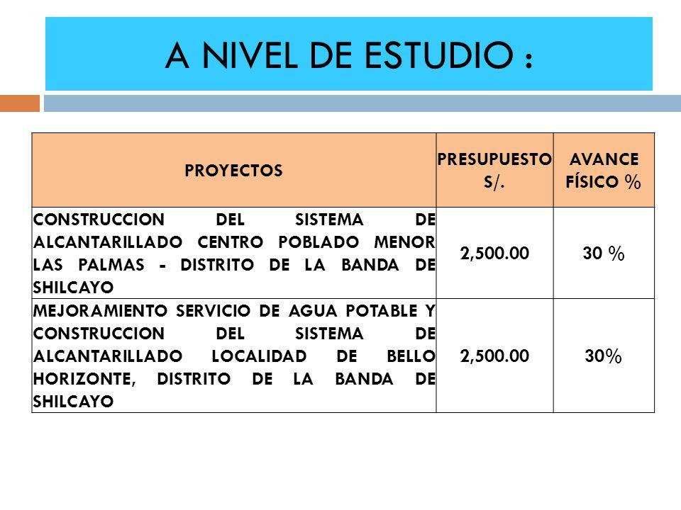 A NIVEL DE ESTUDIO : PROYECTOS PRESUPUESTO S/. AVANCE FÍSICO % CONSTRUCCION DEL SISTEMA DE ALCANTARILLADO CENTRO POBLADO MENOR LAS PALMAS - DISTRITO D