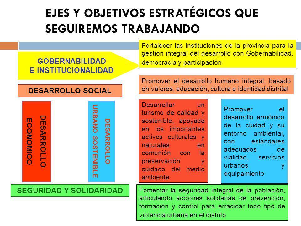 EJES Y OBJETIVOS ESTRATÉGICOS QUE SEGUIREMOS TRABAJANDO DESARROLLO SOCIAL SEGURIDAD Y SOLIDARIDAD DESARROLLO ECONOMICO GOBERNABILIDAD E INSTITUCIONALIDAD DESARROLLO URBANO SOSTENIBLE Fortalecer las instituciones de la provincia para la gestión integral del desarrollo con Gobernabilidad, democracia y participación Promover el desarrollo humano integral, basado en valores, educación, cultura e identidad distrital Desarrollar un turismo de calidad y sostenible, apoyado en los importantes activos culturales y naturales en comunión con la preservación y cuidado del medio ambiente Promover el desarrollo armónico de la ciudad y su entorno ambiental, con estándares adecuados de vialidad, servicios urbanos y equipamiento Fomentar la seguridad integral de la población, articulando acciones solidarias de prevención, formación y control para erradicar todo tipo de violencia urbana en el distrito