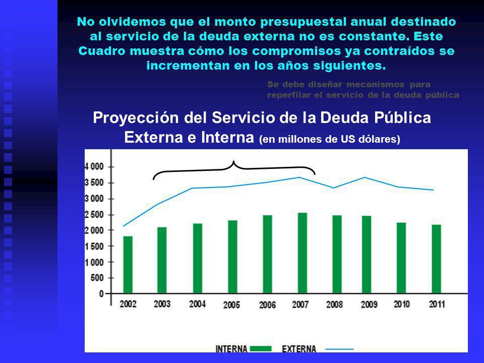 No olvidemos que el monto presupuestal anual destinado al servicio de la deuda externa no es constante. Este Cuadro muestra cómo los compromisos ya co