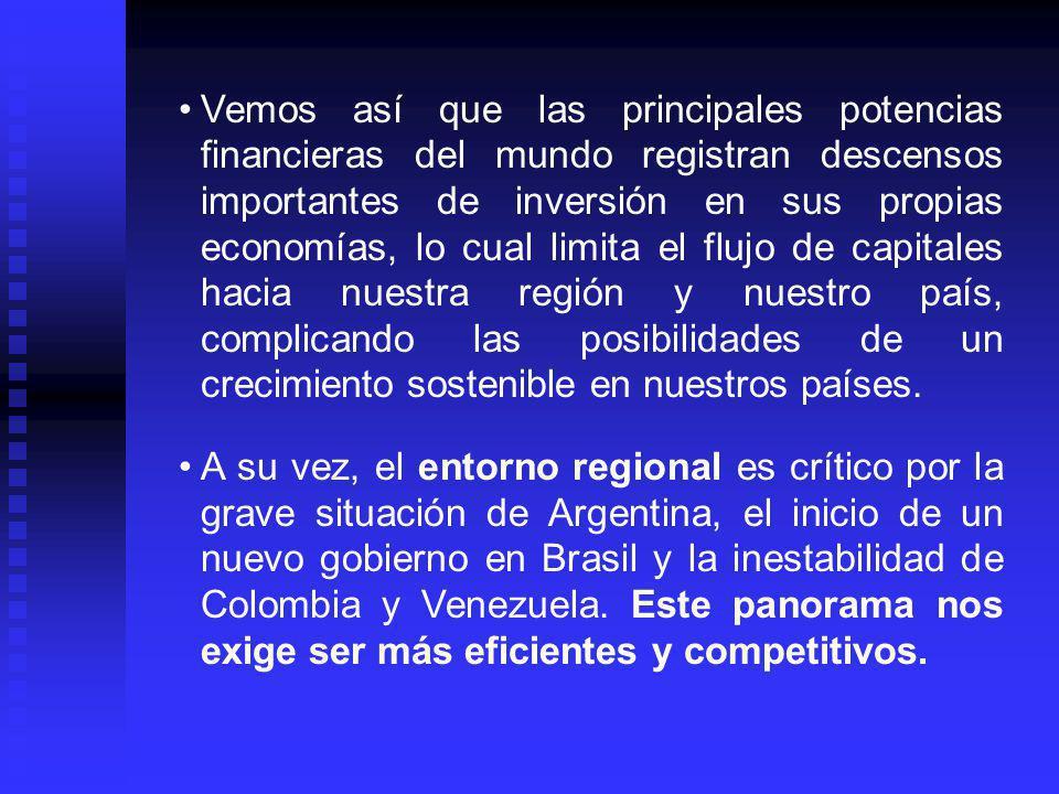 Vemos así que las principales potencias financieras del mundo registran descensos importantes de inversión en sus propias economías, lo cual limita el flujo de capitales hacia nuestra región y nuestro país, complicando las posibilidades de un crecimiento sostenible en nuestros países.