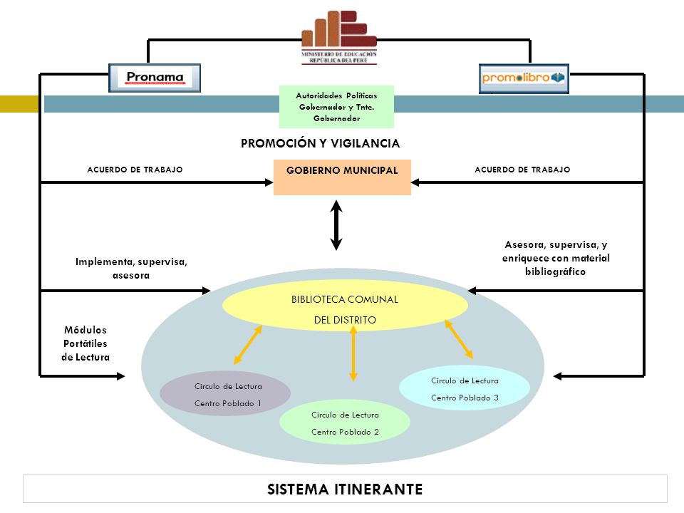 SISTEMA ITINERANTE GOBIERNO MUNICIPAL BIBLIOTECA COMUNAL DEL DISTRITO Circulo de Lectura Centro Poblado 2 Circulo de Lectura Centro Poblado 1 Circulo