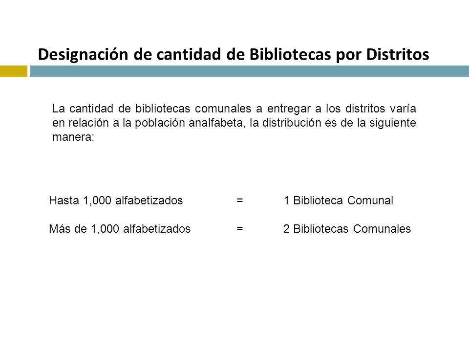 Designación de cantidad de Bibliotecas por Distritos La cantidad de bibliotecas comunales a entregar a los distritos varía en relación a la población