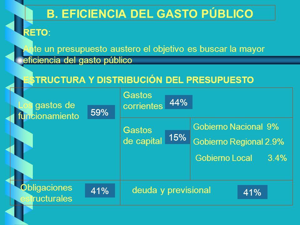 Gobierno Nacional 9% Gobierno Regional 2.9% Gobierno Local 3.4% B. EFICIENCIA DEL GASTO PÚBLICO RETO: Ante un presupuesto austero el objetivo es busca