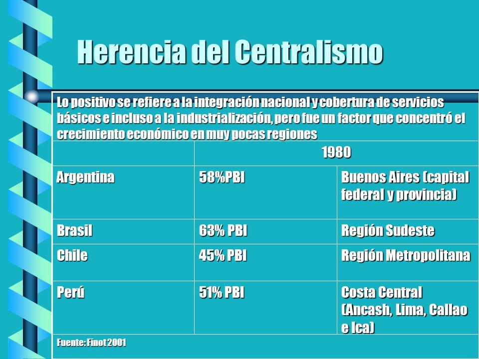 Herencia del Centralismo Fuente: Finot 2001 Costa Central (Ancash, Lima, Callao e Ica) 51% PBI Perú Región Metropolitana 45% PBI Chile Región Sudeste