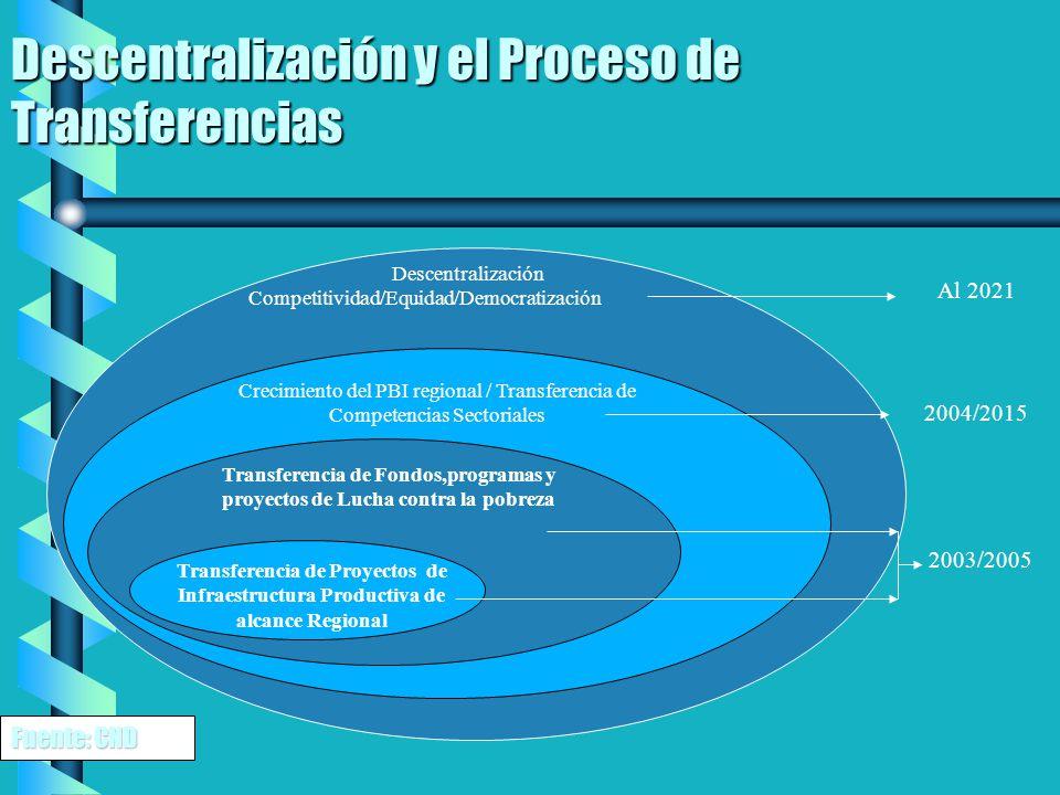Descentralización y el Proceso de Transferencias Descentralización Competitividad/Equidad/Democratización Crecimiento del PBI regional / Transferencia