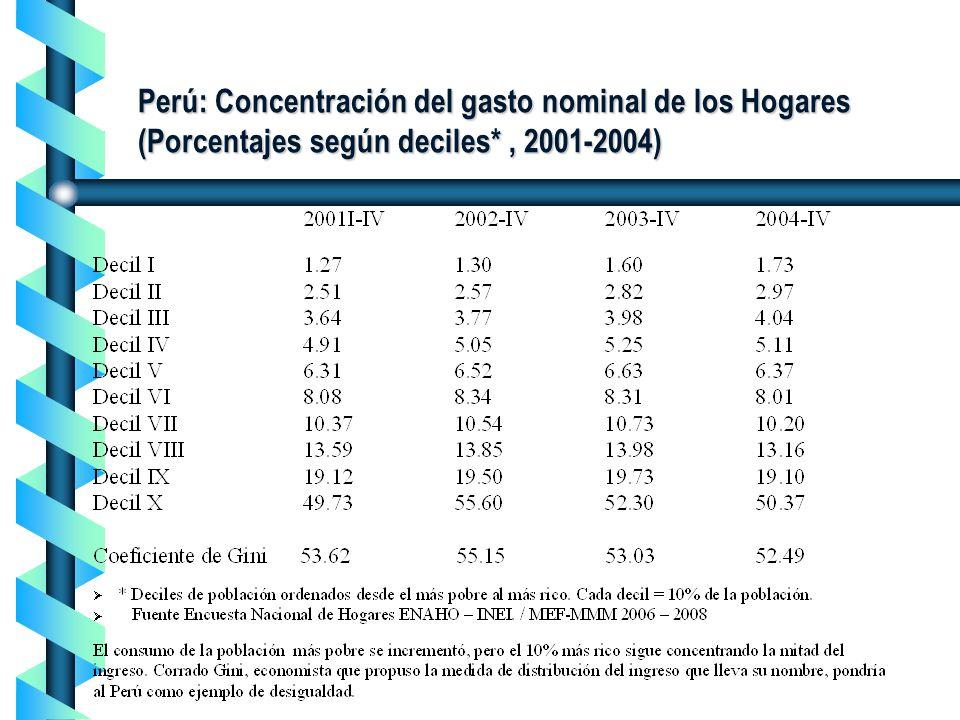 Perú: Concentración del gasto nominal de los Hogares (Porcentajes según deciles*, 2001-2004)