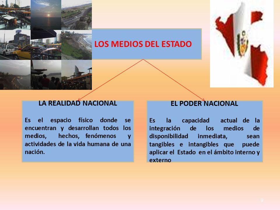 9 LOS MEDIOS DEL ESTADO LA REALIDAD NACIONAL Es el espacio físico donde se encuentran y desarrollan todos los medios, hechos, fenómenos y actividades de la vida humana de una nación.