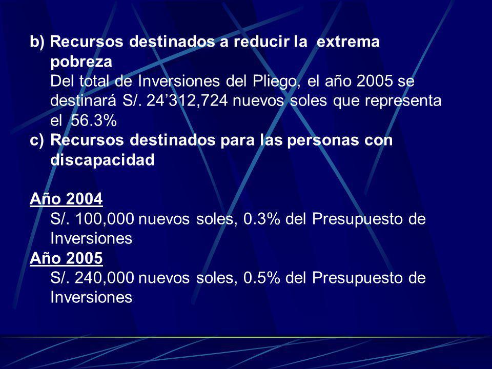 b) Recursos destinados a reducir la extrema pobreza Del total de Inversiones del Pliego, el año 2005 se destinará S/. 24312,724 nuevos soles que repre
