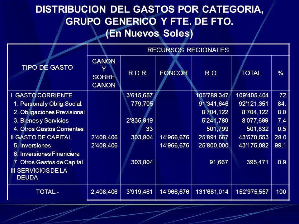 DISTRIBUCION DEL GASTOS POR CATEGORIA, GRUPO GENERICO Y FTE. DE FTO. (En Nuevos Soles) TIPO DE GASTO RECURSOS REGIONALES CANON Y SOBRE CANON R.D.R.FON