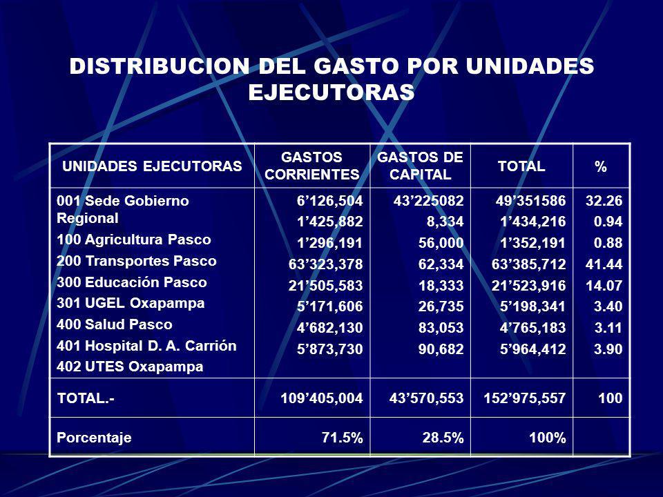 DISTRIBUCION DEL GASTO POR UNIDADES EJECUTORAS UNIDADES EJECUTORAS GASTOS CORRIENTES GASTOS DE CAPITAL TOTAL% 001 Sede Gobierno Regional 100 Agricultu