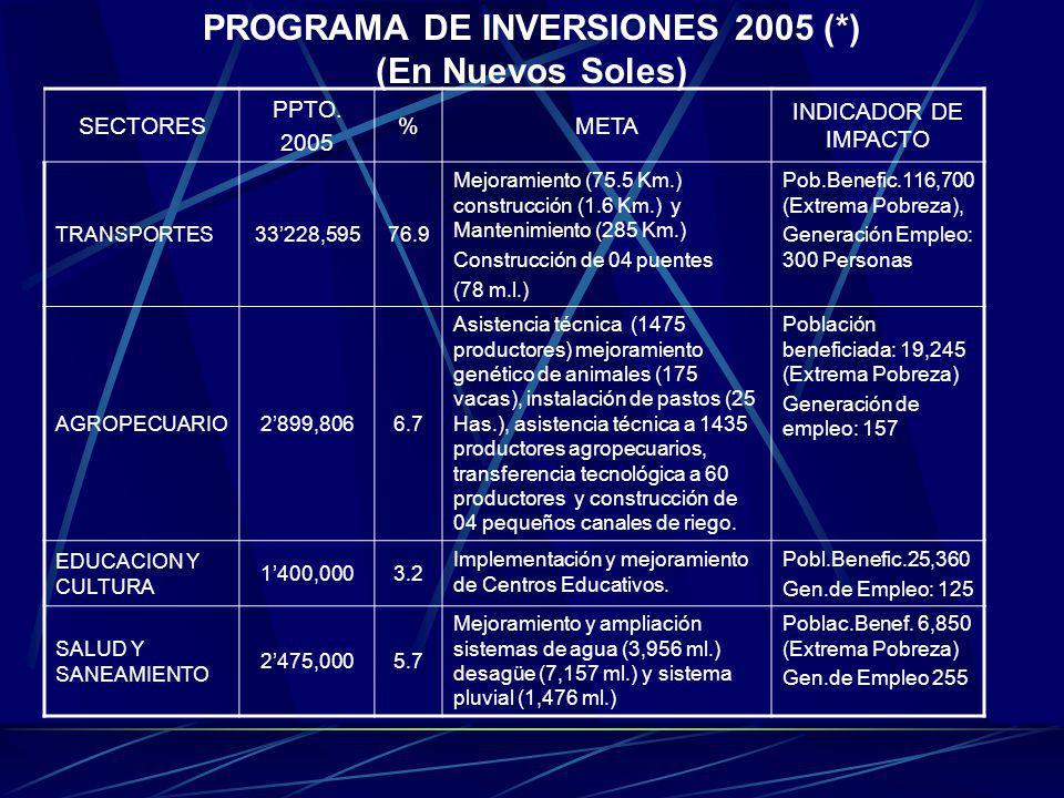 PROGRAMA DE INVERSIONES 2005 (*) (En Nuevos Soles) SECTORES PPTO. 2005 %META INDICADOR DE IMPACTO TRANSPORTES33228,59576.9 Mejoramiento (75.5 Km.) con
