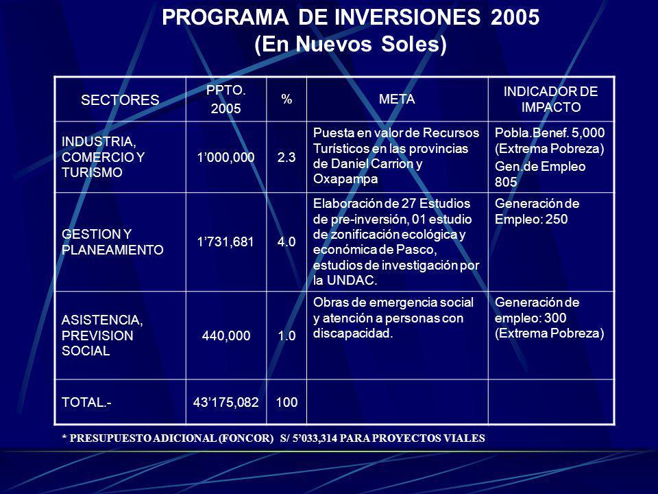 PROGRAMA DE INVERSIONES 2005 (En Nuevos Soles) SECTORES PPTO. 2005 %META INDICADOR DE IMPACTO INDUSTRIA, COMERCIO Y TURISMO 1000,0002.3 Puesta en valo