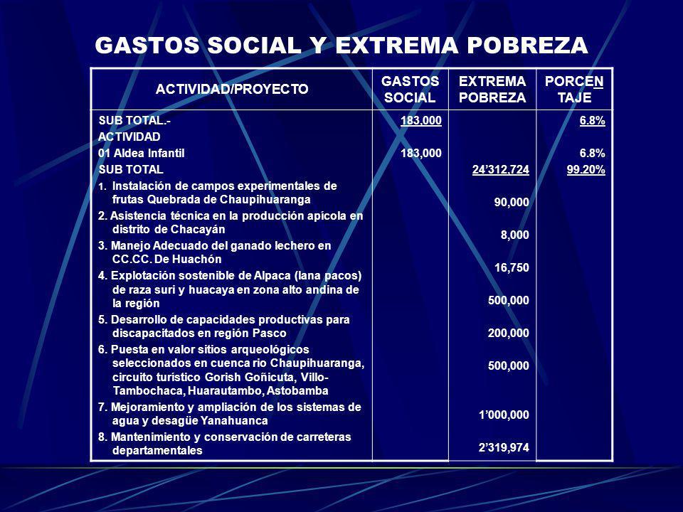GASTOS SOCIAL Y EXTREMA POBREZA ACTIVIDAD/PROYECTO GASTOS SOCIAL EXTREMA POBREZA PORCEN TAJE SUB TOTAL.- ACTIVIDAD 01 Aldea Infantil SUB TOTAL 1. Inst