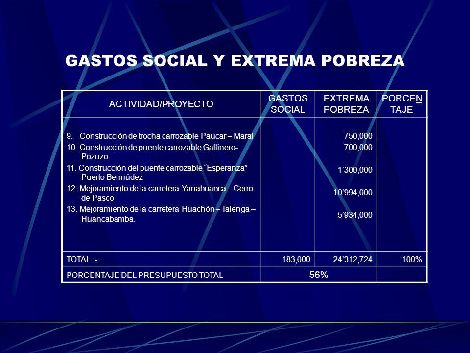 GASTOS SOCIAL Y EXTREMA POBREZA ACTIVIDAD/PROYECTO GASTOS SOCIAL EXTREMA POBREZA PORCEN TAJE 9. Construcción de trocha carrozable Paucar – Maral 10 Co