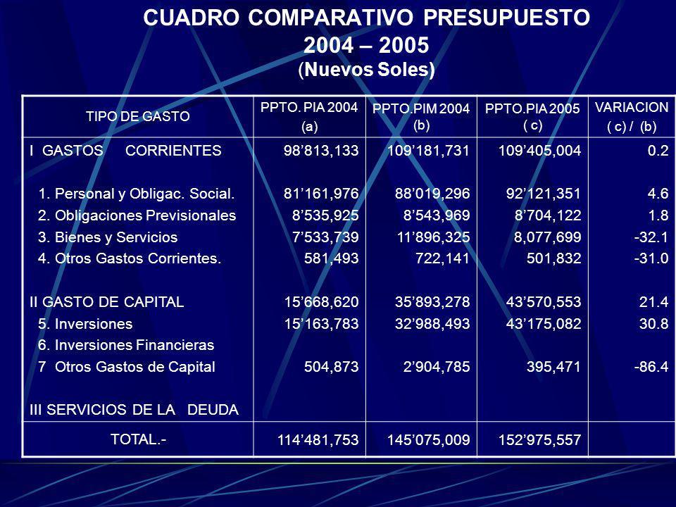 CUADRO COMPARATIVO PRESUPUESTO 2004 – 2005 (Nuevos Soles) TIPO DE GASTO PPTO. PIA 2004 (a) PPTO.PIM 2004 (b) PPTO.PIA 2005 ( c) VARIACION ( c) / (b) I