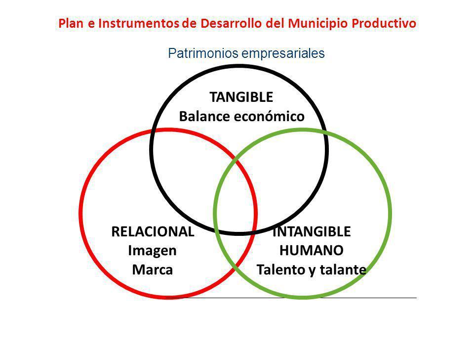 Patrimonios empresariales TANGIBLE Balance económico RELACIONAL Imagen Marca INTANGIBLE HUMANO Talento y talante