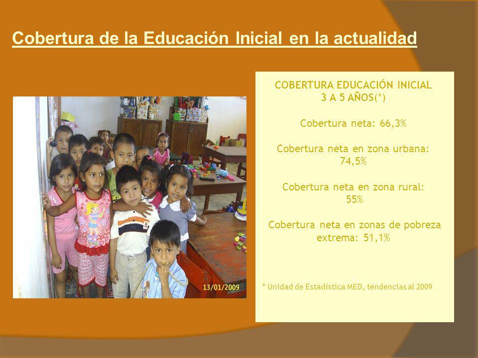 Cobertura de la Educación Inicial en la actualidad COBERTURA EDUCACIÓN INICIAL 3 A 5 AÑOS(*) Cobertura neta: 66,3% Cobertura neta en zona urbana: 74,5