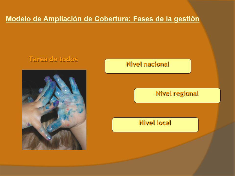 Modelo de Ampliación de Cobertura: Fases de la gestión Tarea de todos Nivel nacional Nivel local Nivel regional