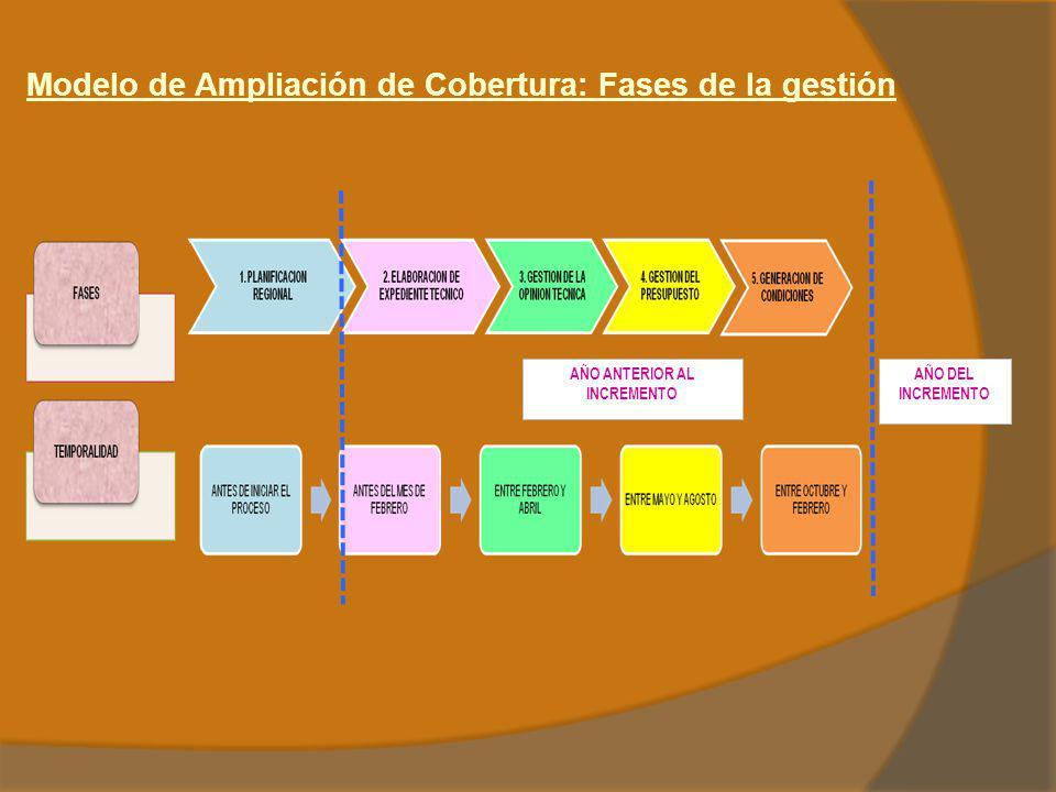 Modelo de Ampliación de Cobertura: Fases de la gestión AÑO DEL INCREMENTO AÑO ANTERIOR AL INCREMENTO