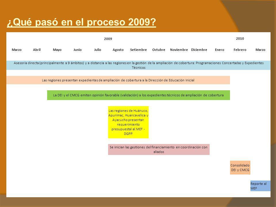 ¿Qué pasó en el proceso 2009? 20092010 MarzoAbrilMayoJunioJulioAgostoSetiembreOctubreNoviembreDiciembreEneroFebreroMarzo Asesoría directa (principalme