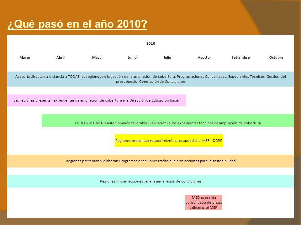 ¿Qué pasó en el año 2010? 2010 MarzoAbrilMayoJunioJulioAgostoSetiembreOctubre Asesoría directa y a distancia a TODAS las regiones en la gestión de la
