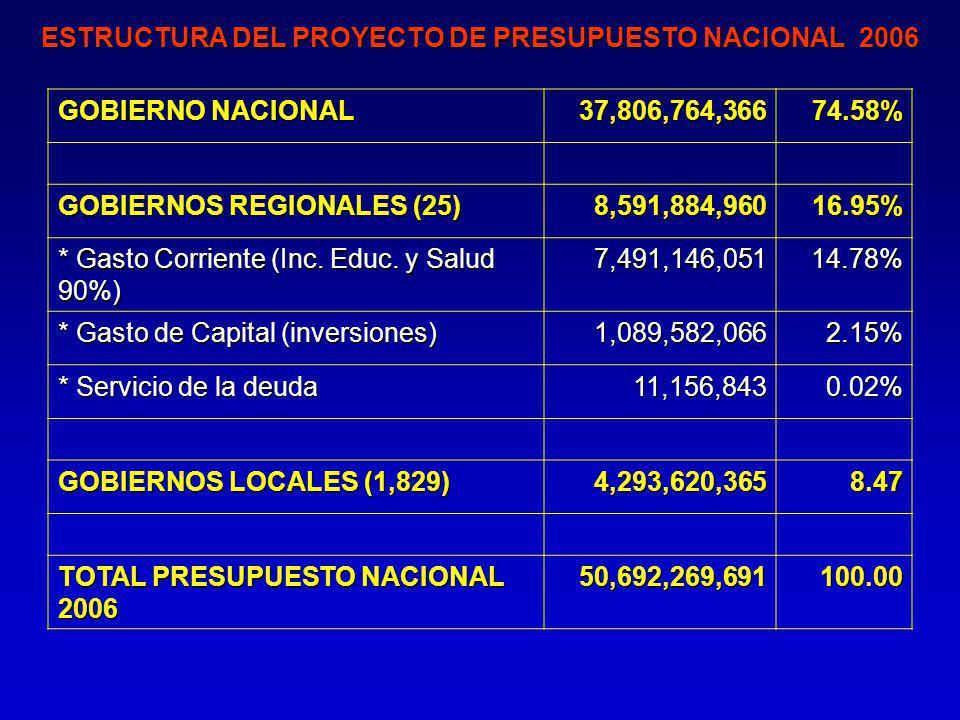 ESTRUCTURA DEL PROYECTO DE PRESUPUESTO NACIONAL 2006 GOBIERNO NACIONAL 37,806,764,36674.58% GOBIERNOS REGIONALES (25) 8,591,884,96016.95% * Gasto Corriente (Inc.