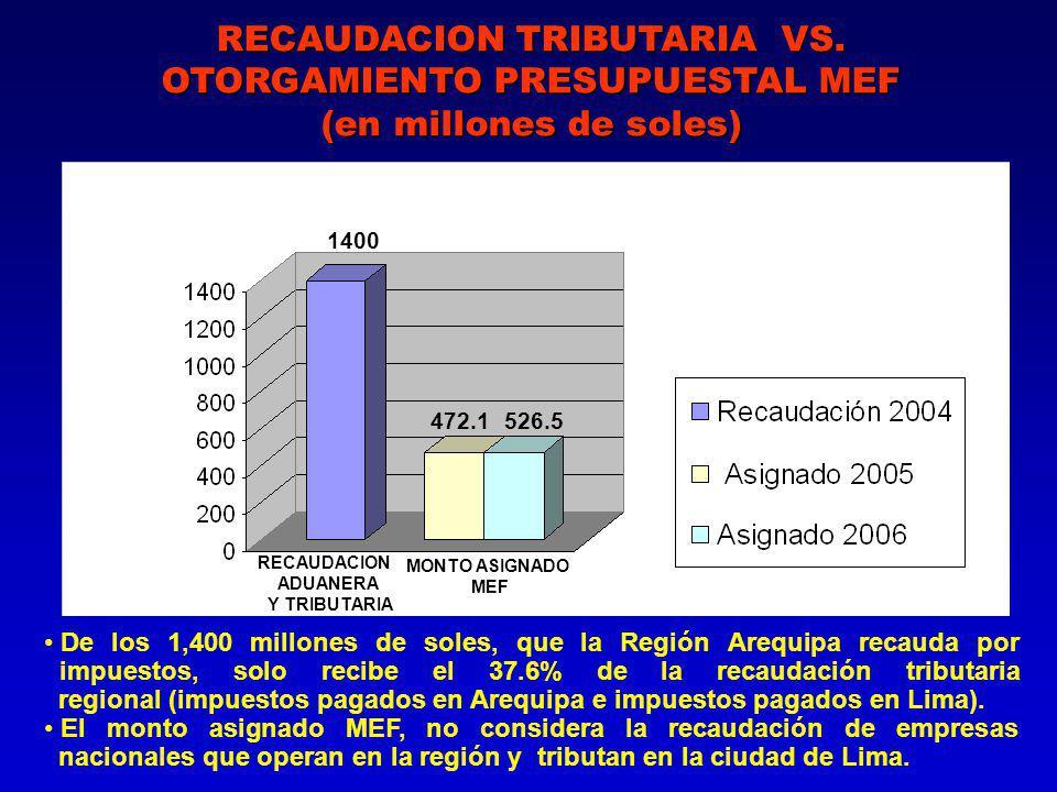 RECAUDACION TRIBUTARIA VS.