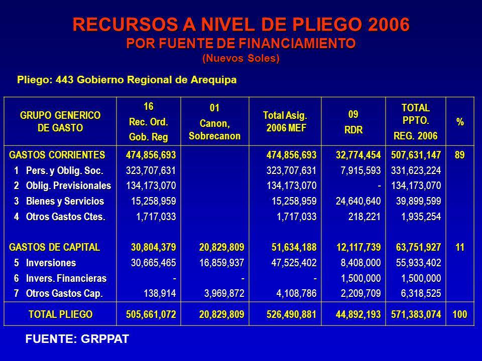 GRUPO GENERICO DE GASTO 16 Rec. Ord. Gob. Reg 01 Canon, Sobrecanon Total Asig.