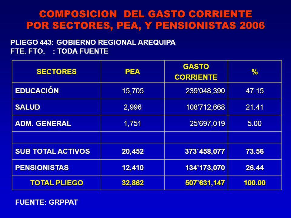 SECTORESPEAGASTOCORRIENTE% EDUCACIÓN 15,705 239048,390 47.15 SALUD 2,996 108712,668 21.41 ADM.