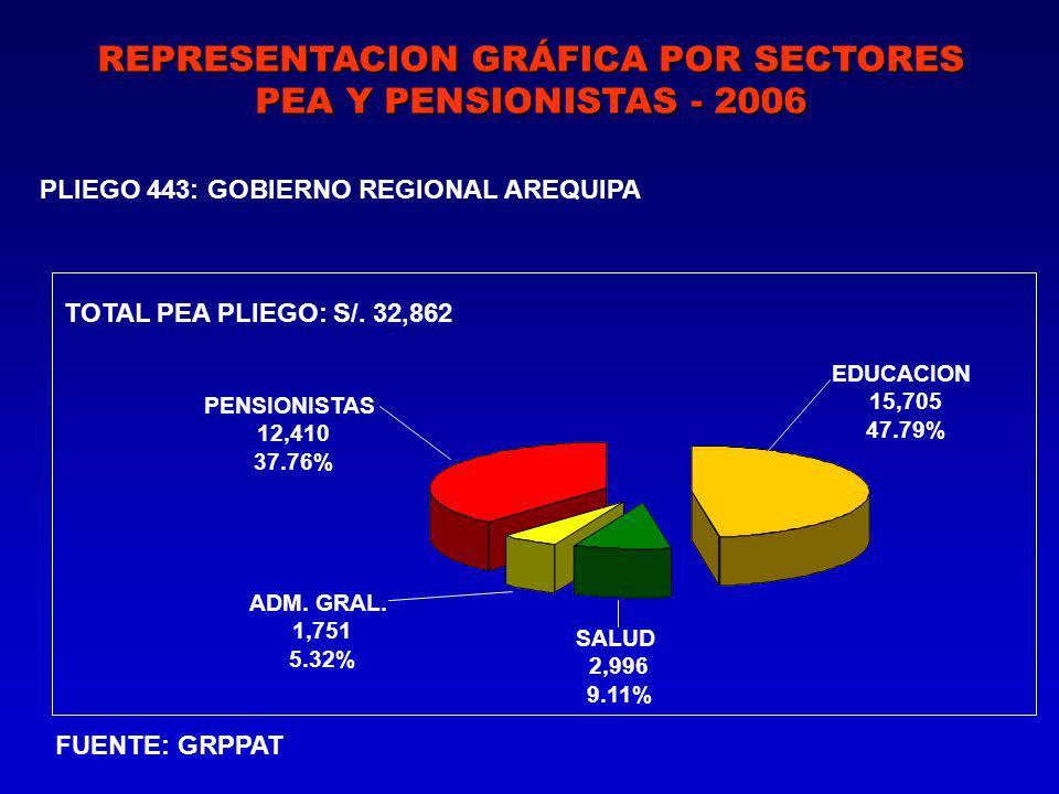 REPRESENTACION GRÁFICA POR SECTORES PEA Y PENSIONISTAS - 2006 PLIEGO 443: GOBIERNO REGIONAL AREQUIPA FUENTE: GRPPAT TOTAL PEA PLIEGO: S/.