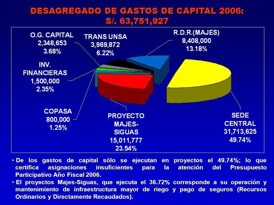 DESAGREGADO DE GASTOS DE CAPITAL 2006: S/.