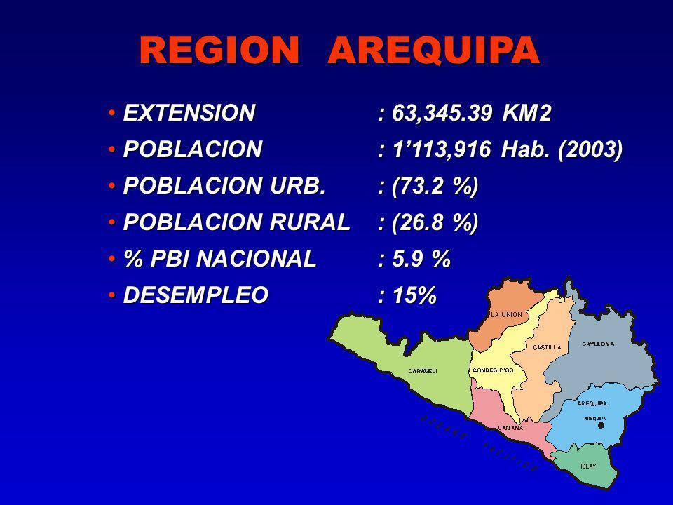 EXTENSION : 63,345.39 KM2 EXTENSION : 63,345.39 KM2 POBLACION : 1113,916 Hab.