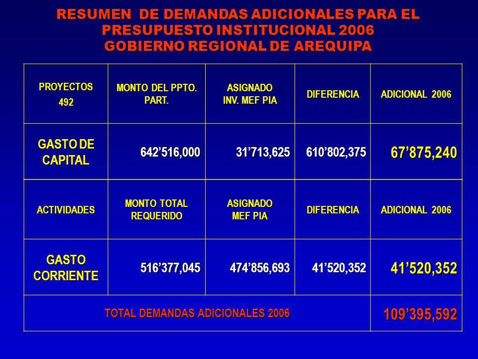 RESUMEN DE DEMANDAS ADICIONALES PARA EL PRESUPUESTO INSTITUCIONAL 2006 GOBIERNO REGIONAL DE AREQUIPA PROYECTOS492 MONTO DEL PPTO.