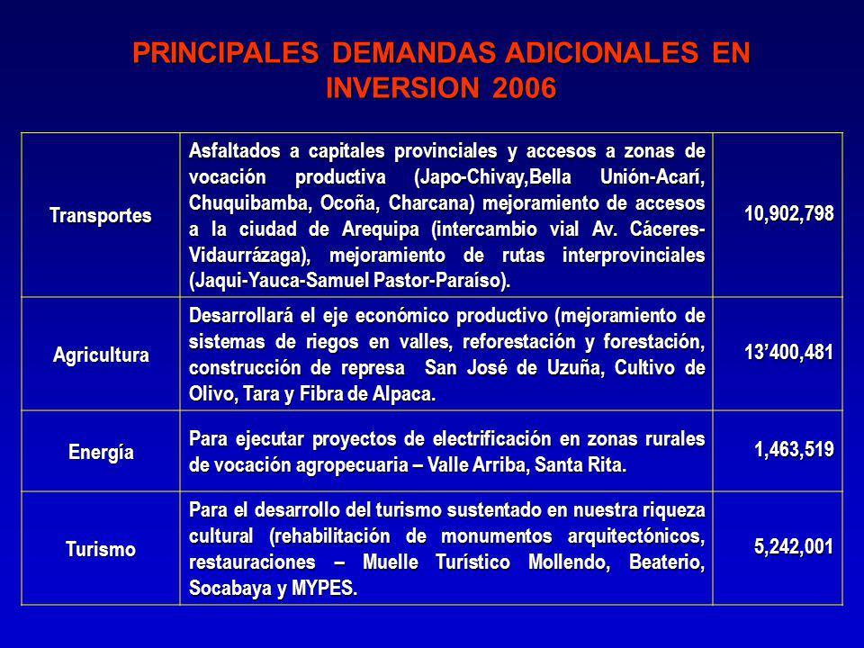 PRINCIPALES DEMANDAS ADICIONALES EN INVERSION 2006 Transportes Asfaltados a capitales provinciales y accesos a zonas de vocación productiva (Japo-Chivay,Bella Unión-Acarí, Chuquibamba, Ocoña, Charcana) mejoramiento de accesos a la ciudad de Arequipa (intercambio vial Av.