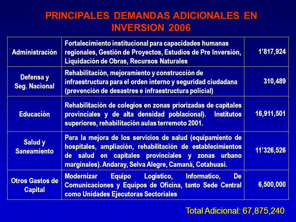 Total Adicional: 67,875,240 Administración Fortalecimiento institucional para capacidades humanas regionales, Gestión de Proyectos, Estudios de Pre Inversión, Liquidación de Obras, Recursos Naturales 1817,924 Defensa y Seg.