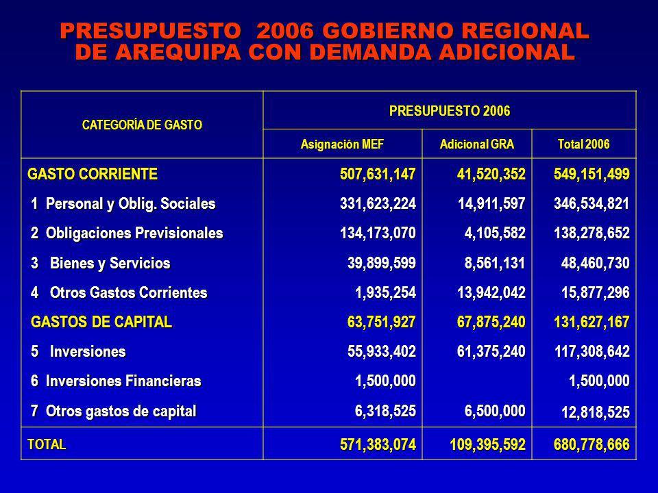 PRESUPUESTO 2006 GOBIERNO REGIONAL DE AREQUIPA CON DEMANDA ADICIONAL CATEGORÍA DE GASTO PRESUPUESTO 2006 Asignación MEF Adicional GRA Total 2006 GASTO CORRIENTE 1 Personal y Oblig.